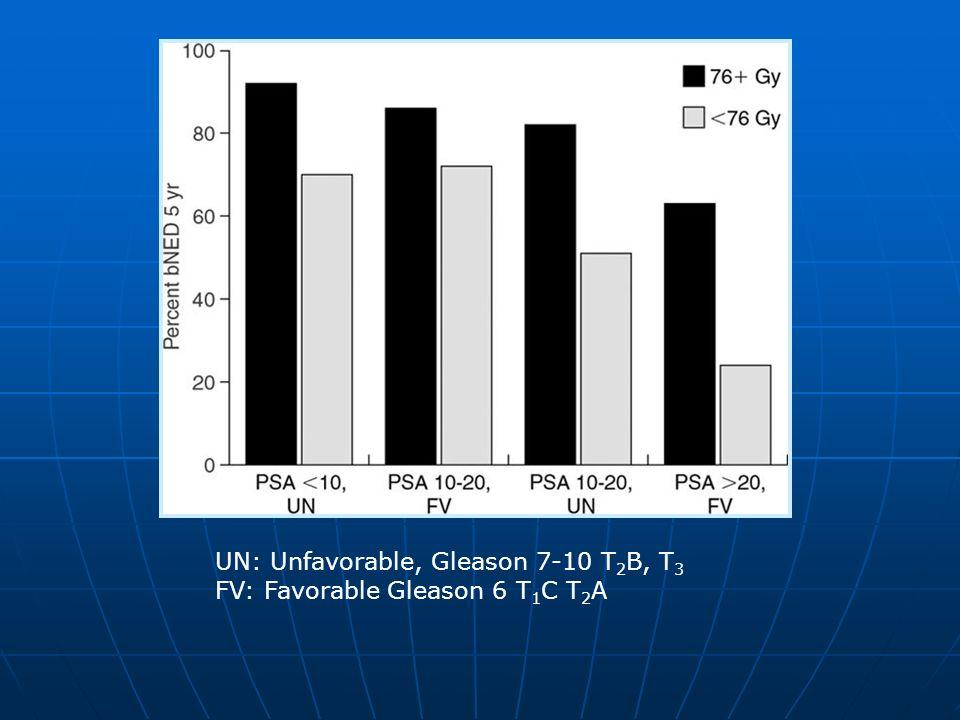 UN: Unfavorable, Gleason 7-10 T2B, T3