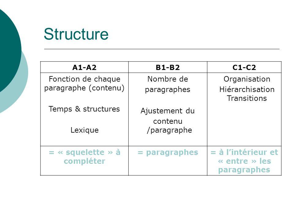 Structure Fonction de chaque paragraphe (contenu) Temps & structures