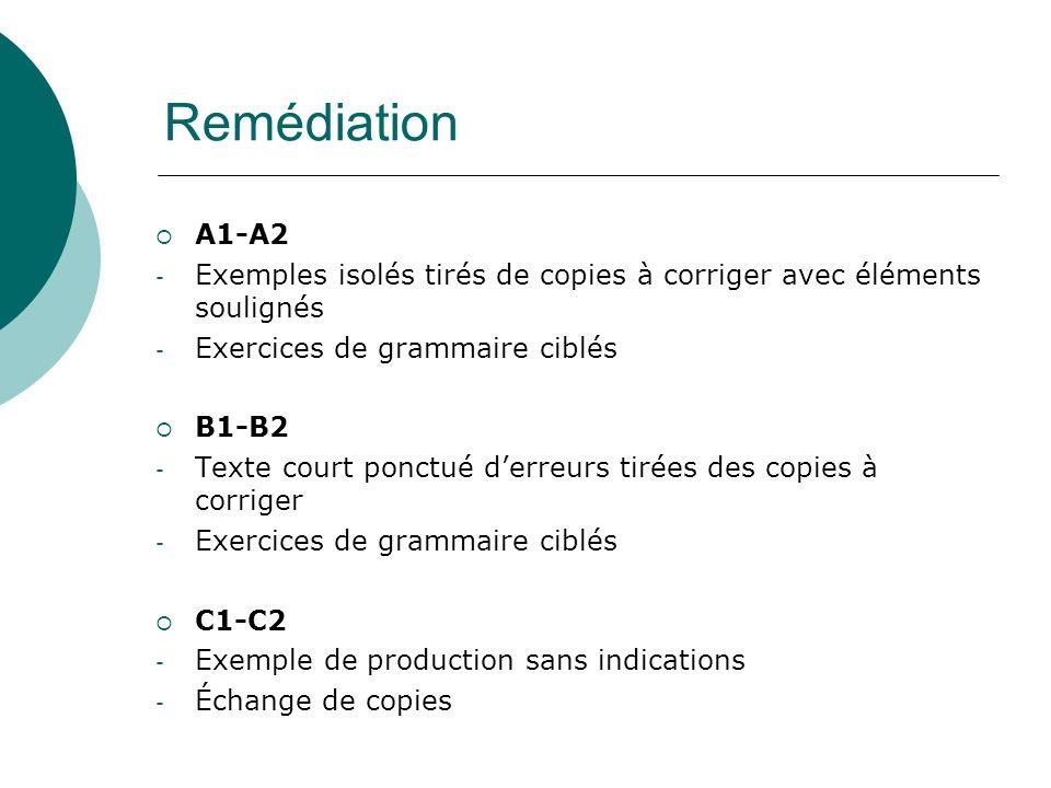 Remédiation A1-A2. Exemples isolés tirés de copies à corriger avec éléments soulignés. Exercices de grammaire ciblés.