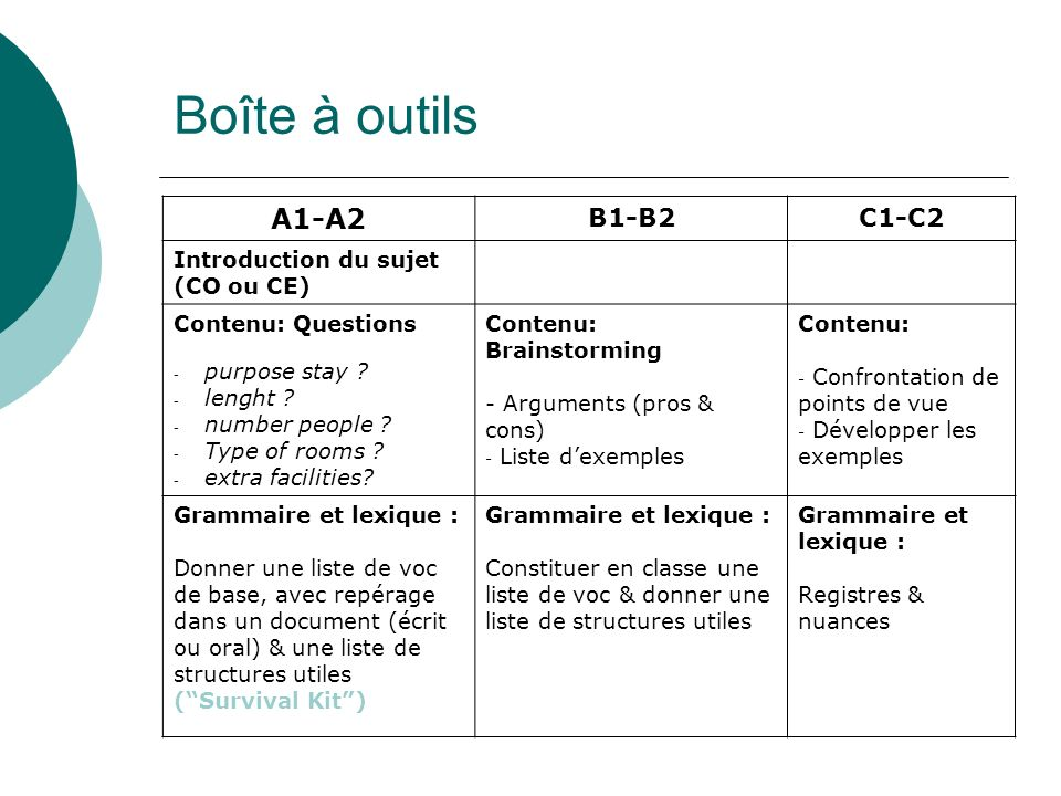 Boîte à outils A1-A2 B1-B2 C1-C2 Introduction du sujet (CO ou CE)