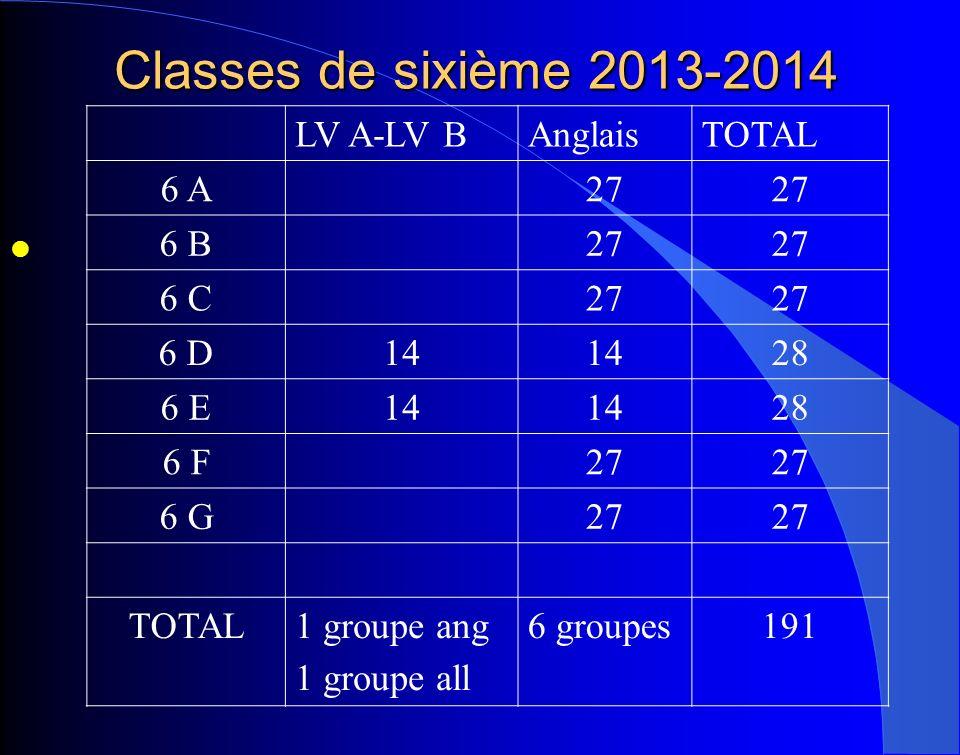 Classes de sixième 2013-2014 LV A-LV B Anglais TOTAL 6 A 27 6 B 6 C