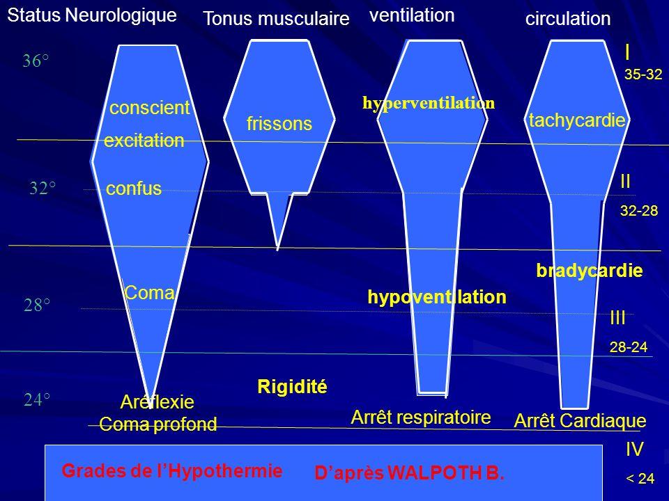 I Status Neurologique Tonus musculaire ventilation circulation