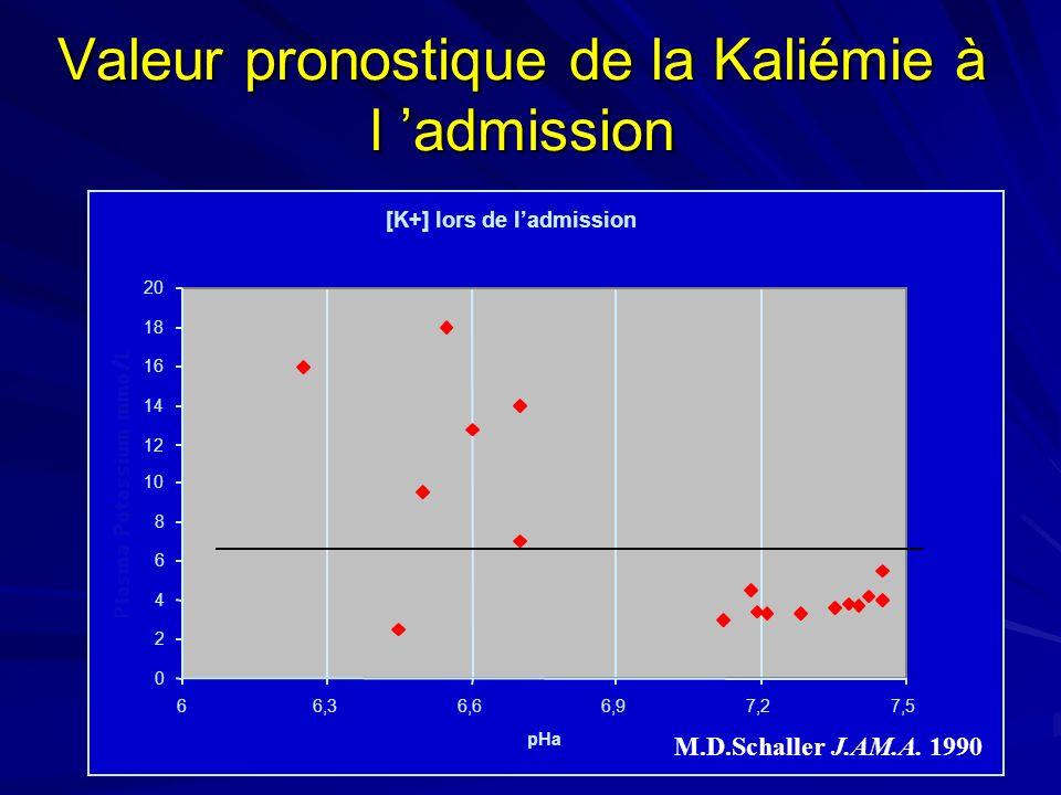 Valeur pronostique de la Kaliémie à l 'admission