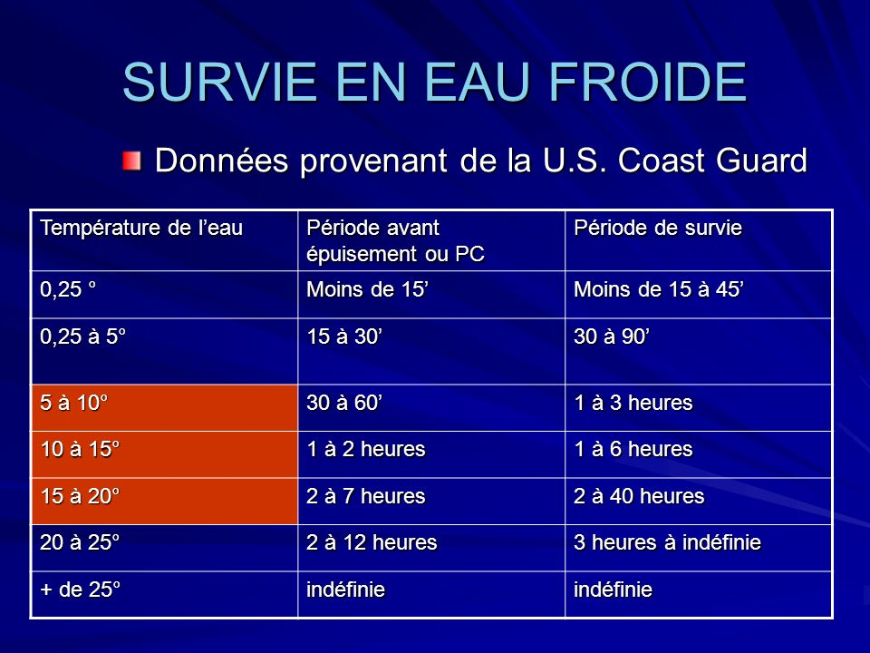 SURVIE EN EAU FROIDE Données provenant de la U.S. Coast Guard