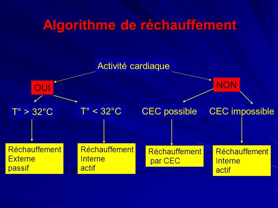Algorithme de réchauffement