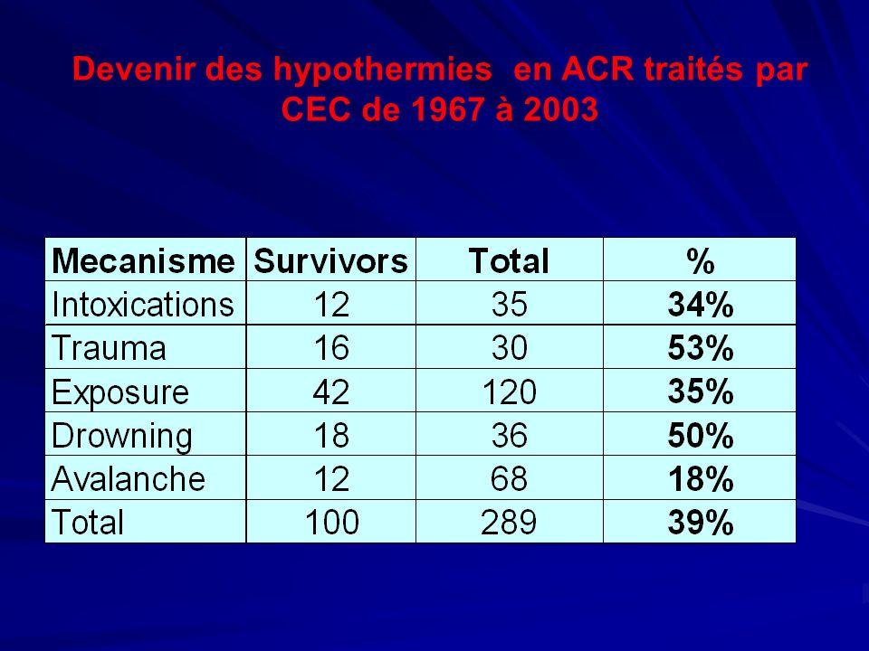 Devenir des hypothermies en ACR traités par