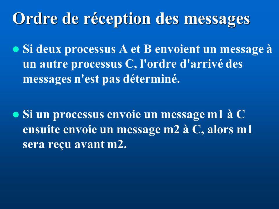 Ordre de réception des messages