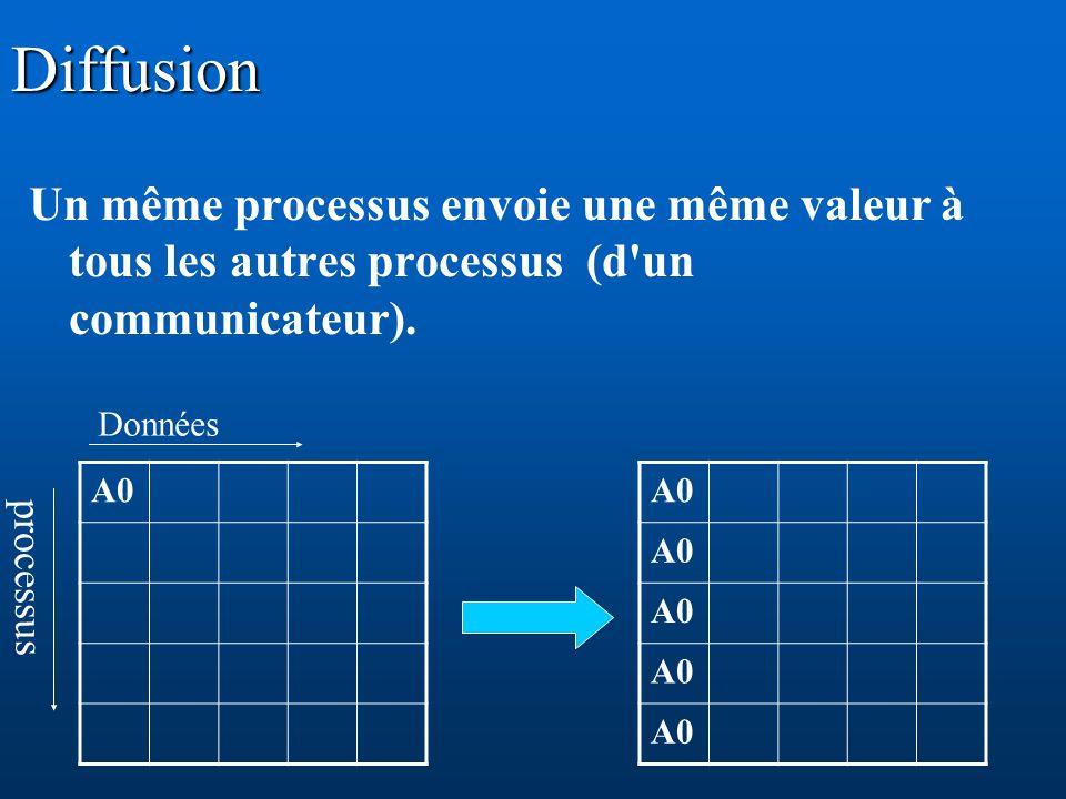 Diffusion Un même processus envoie une même valeur à tous les autres processus (d un communicateur).