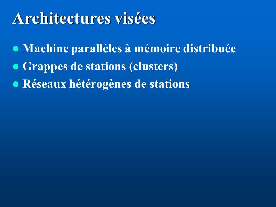 Architectures visées Machine parallèles à mémoire distribuée