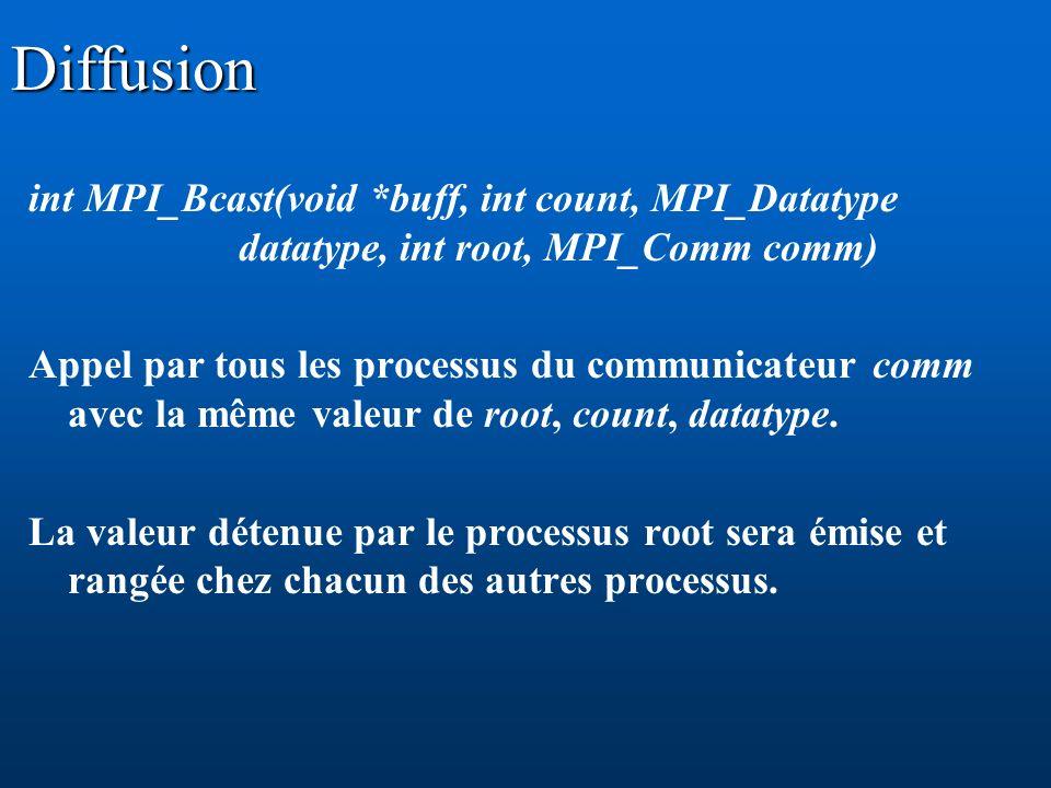 Diffusion int MPI_Bcast(void *buff, int count, MPI_Datatype datatype, int root, MPI_Comm comm)