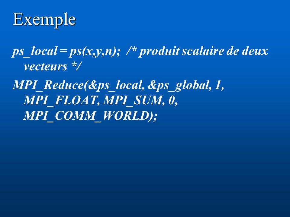 Exemple ps_local = ps(x,y,n); /* produit scalaire de deux vecteurs */