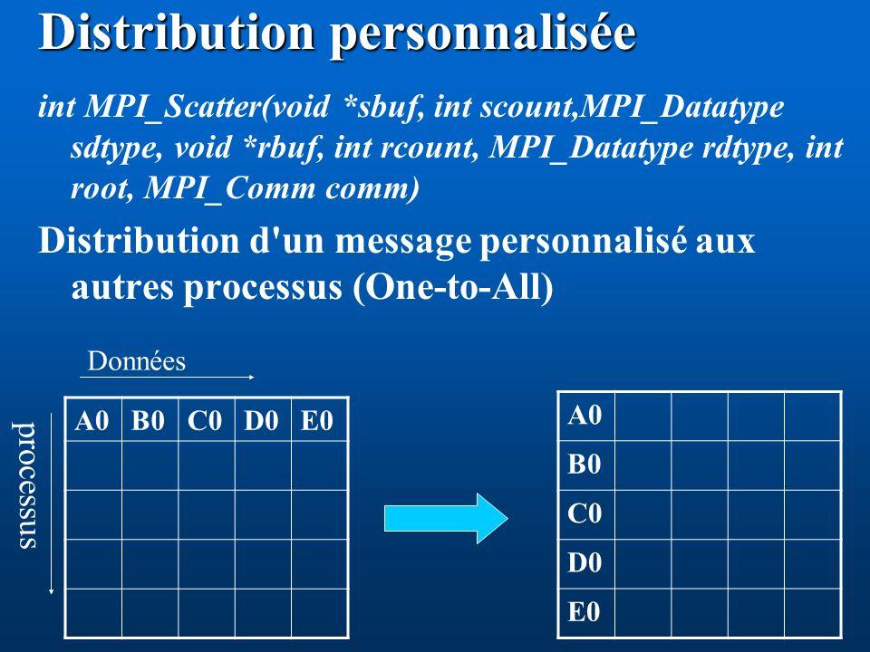 Distribution personnalisée