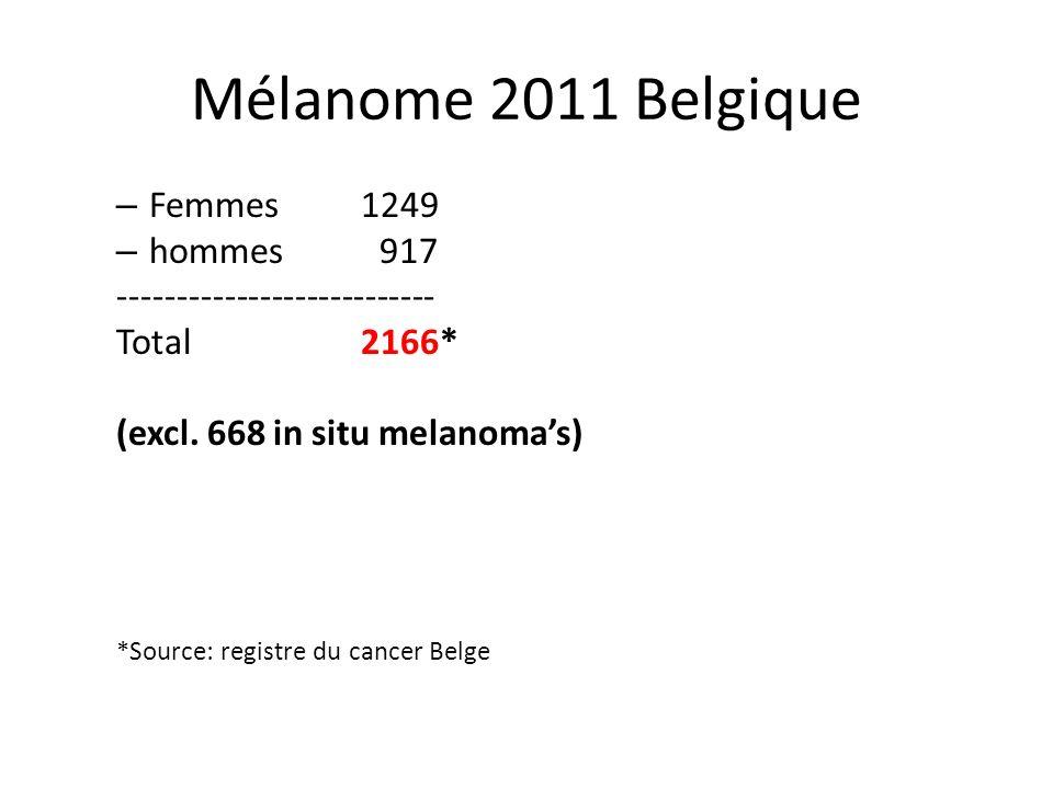 Mélanome 2011 Belgique Femmes 1249 hommes 917