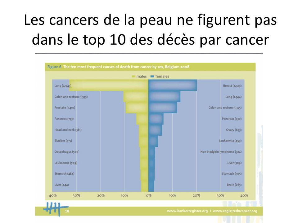 Les cancers de la peau ne figurent pas dans le top 10 des décès par cancer