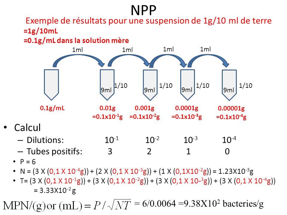 NPP Exemple de résultats pour une suspension de 1g/10 ml de terre. =1g/10mL. =0.1g/mL dans la solution mère.