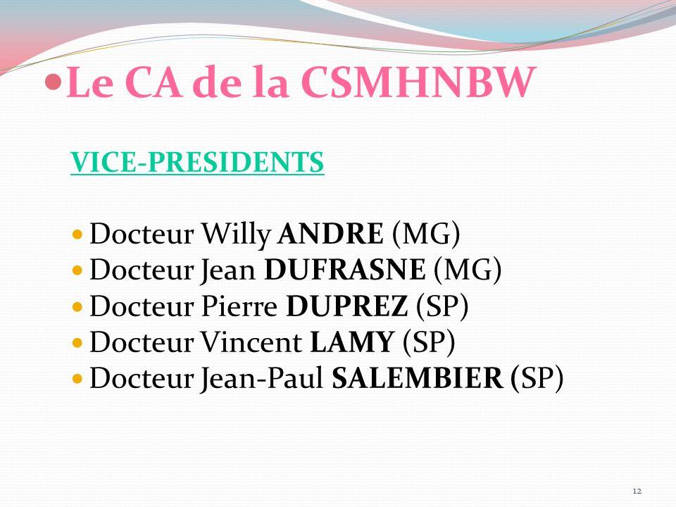 Le CA de la CSMHNBW Docteur Willy ANDRE (MG)