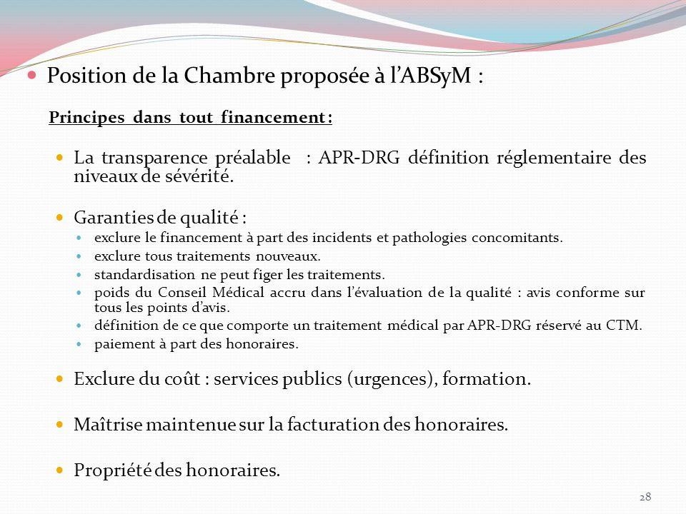 Position de la Chambre proposée à l'ABSyM :