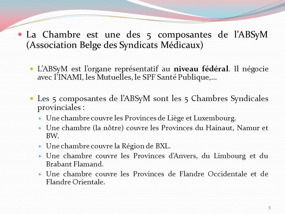 La Chambre est une des 5 composantes de l'ABSyM (Association Belge des Syndicats Médicaux)