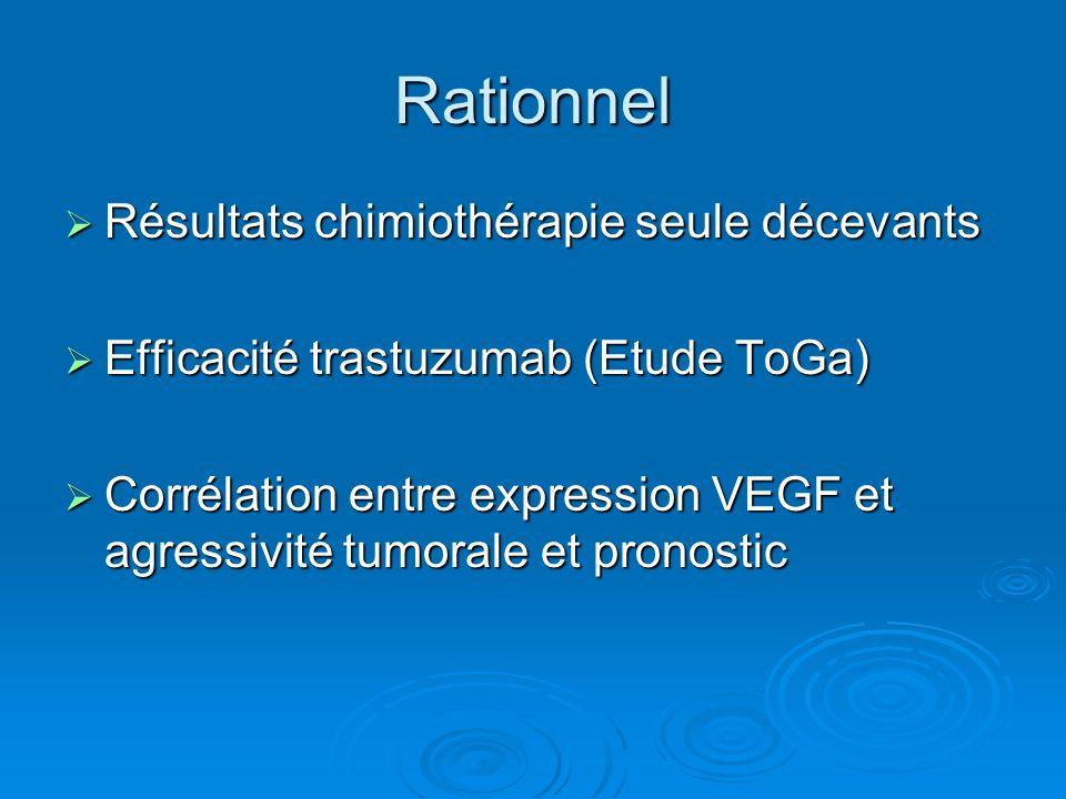 Rationnel Résultats chimiothérapie seule décevants