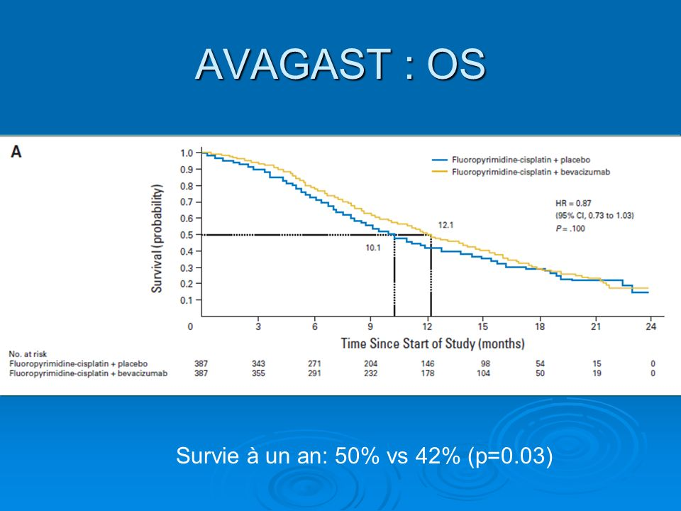 AVAGAST : OS Survie à un an: 50% vs 42% (p=0.03)