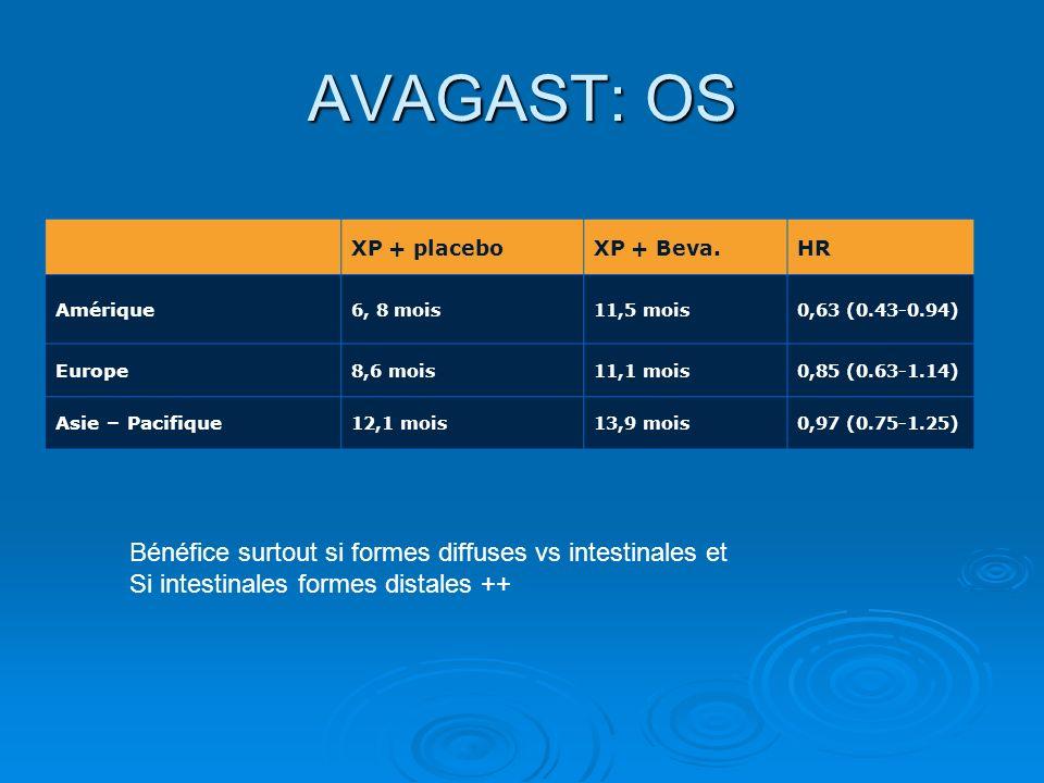 AVAGAST: OS Bénéfice surtout si formes diffuses vs intestinales et