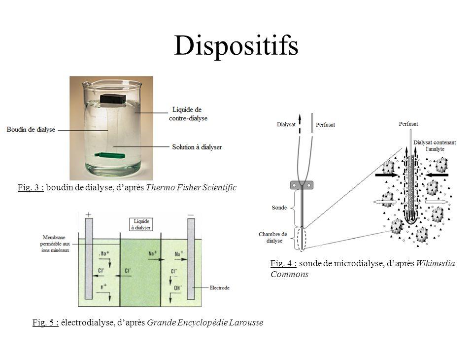 Dispositifs Fig. 3 : boudin de dialyse, d'après Thermo Fisher Scientific. Fig. 4 : sonde de microdialyse, d'après Wikimedia Commons.