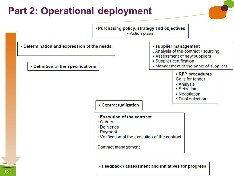 Part 2: Operational deployment