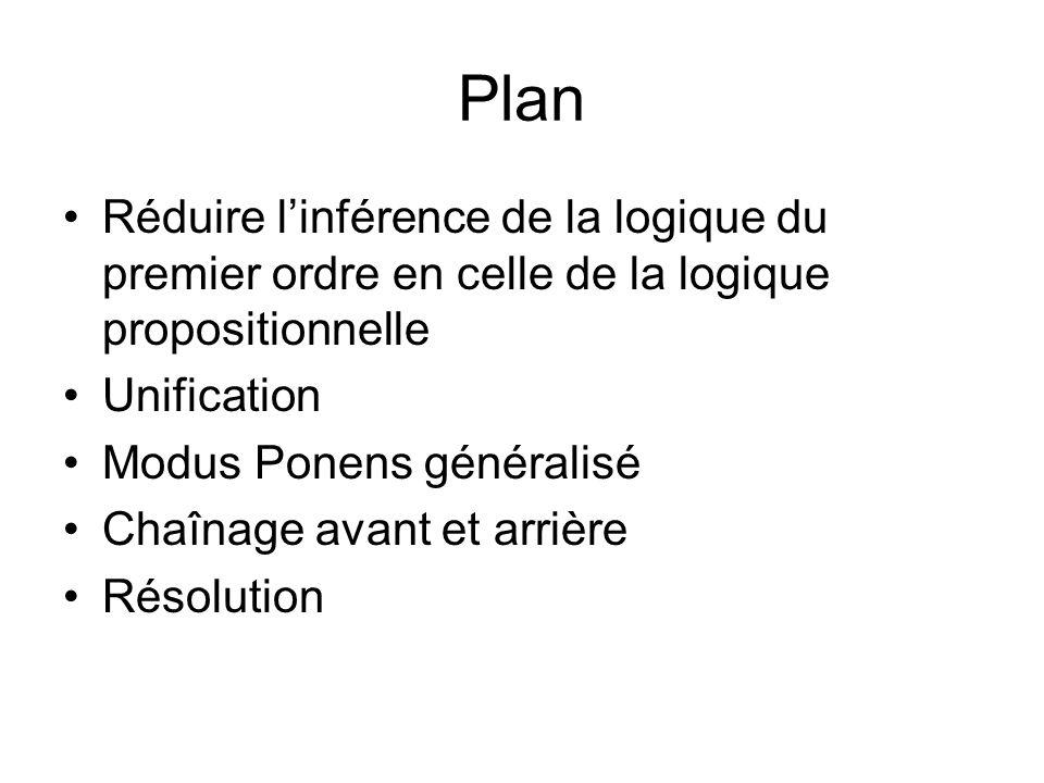 Plan Réduire l'inférence de la logique du premier ordre en celle de la logique propositionnelle. Unification.