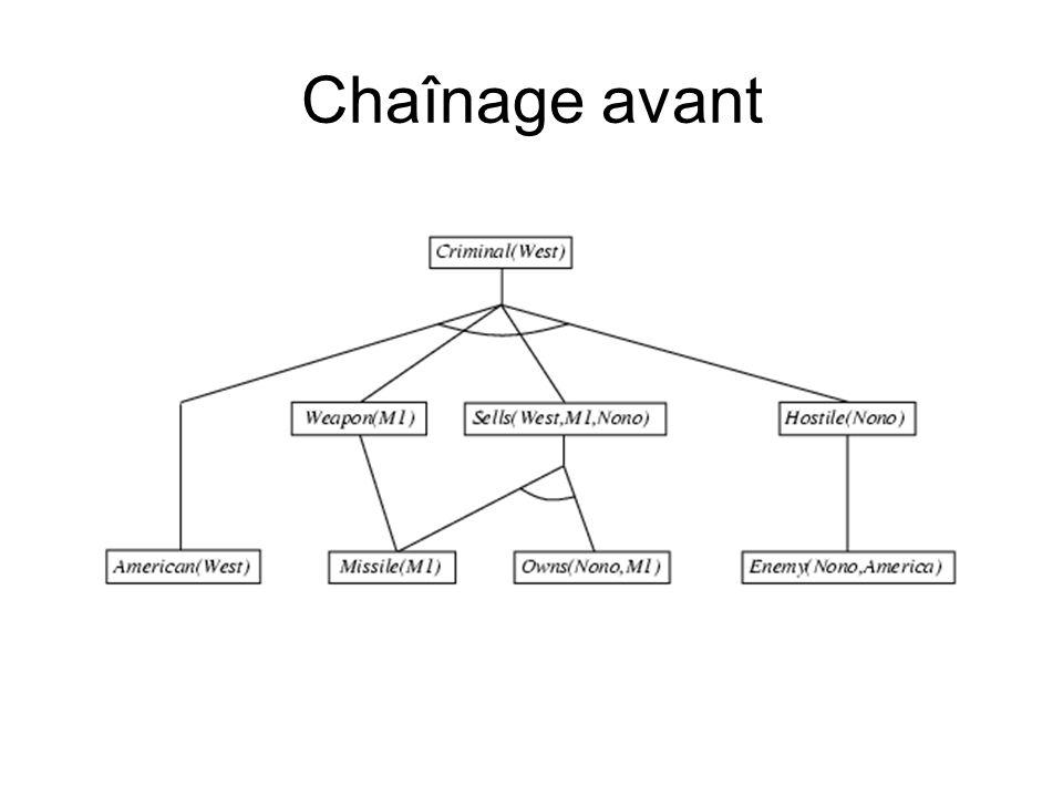 Chaînage avant
