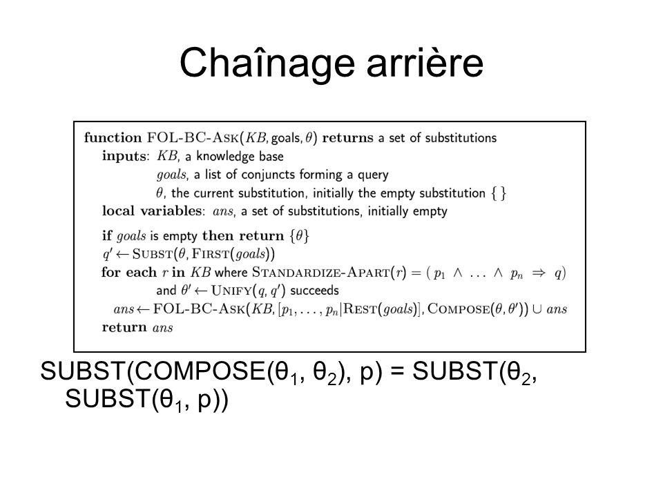 Chaînage arrière SUBST(COMPOSE(θ1, θ2), p) = SUBST(θ2, SUBST(θ1, p))