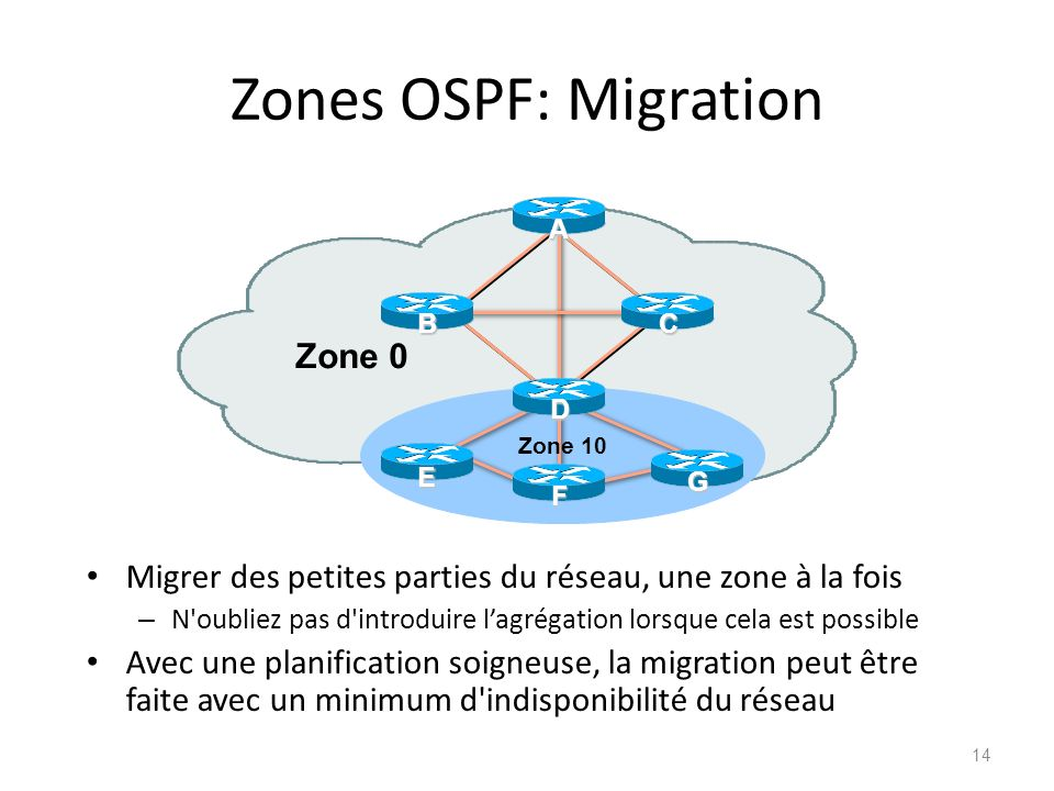 Zones OSPF: Migration Zone 0