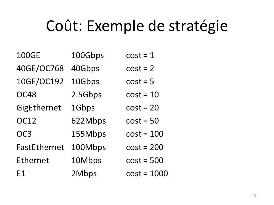 Coût: Exemple de stratégie