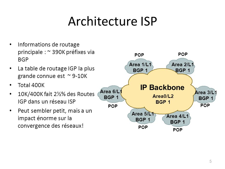 Architecture ISP IP Backbone