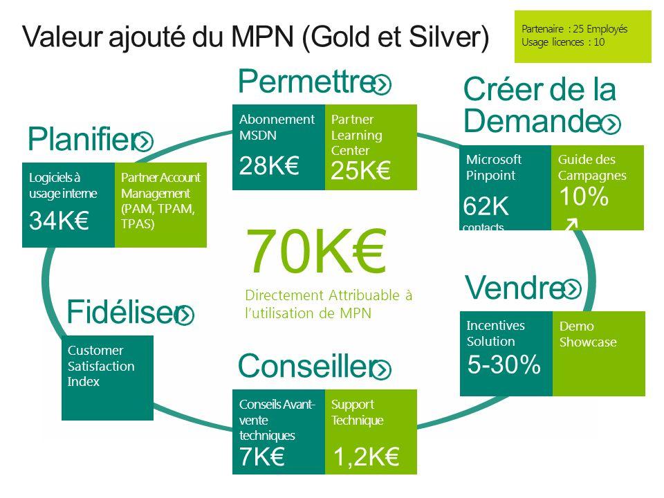 Valeur ajouté du MPN (Gold et Silver)