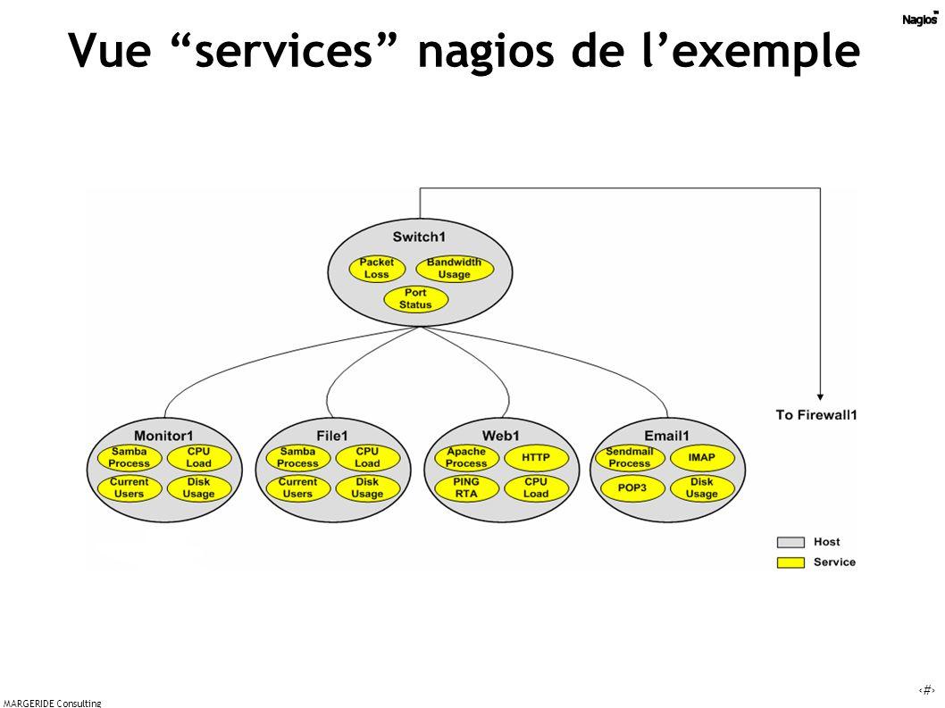Vue services nagios de l'exemple