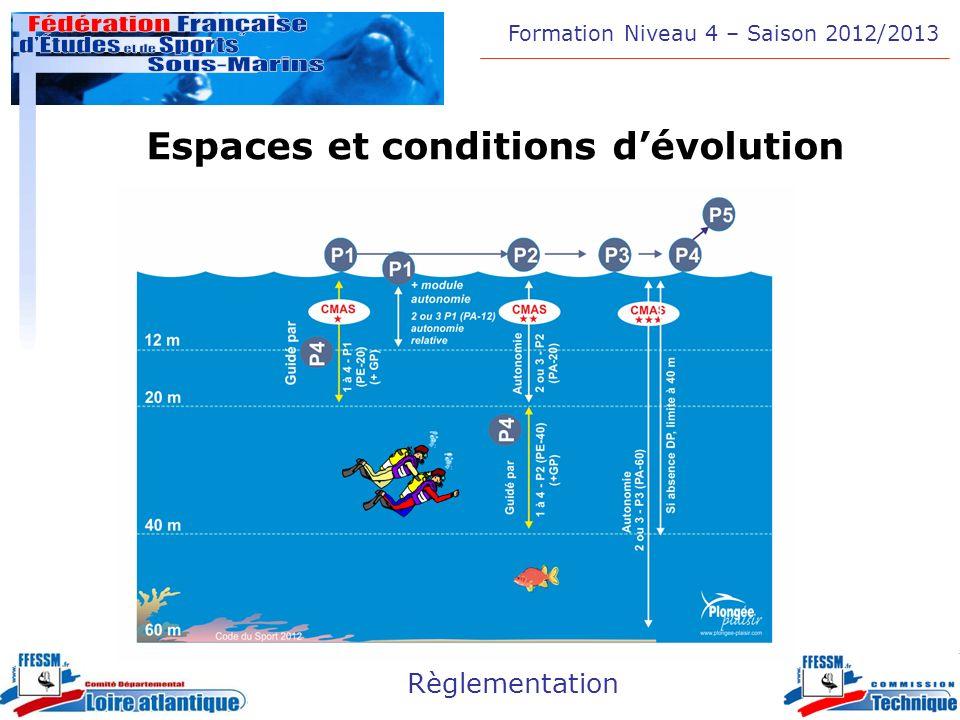 Espaces et conditions d'évolution