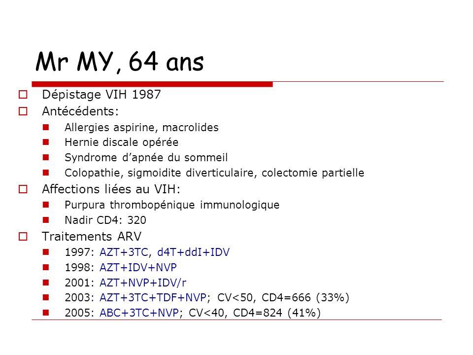 Mr MY, 64 ans Dépistage VIH 1987 Antécédents: Affections liées au VIH: