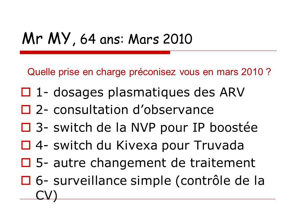 Mr MY, 64 ans: Mars 2010 1- dosages plasmatiques des ARV