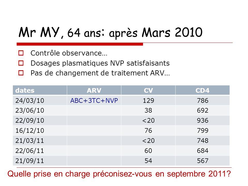 Mr MY, 64 ans: après Mars 2010 Contrôle observance… Dosages plasmatiques NVP satisfaisants. Pas de changement de traitement ARV…