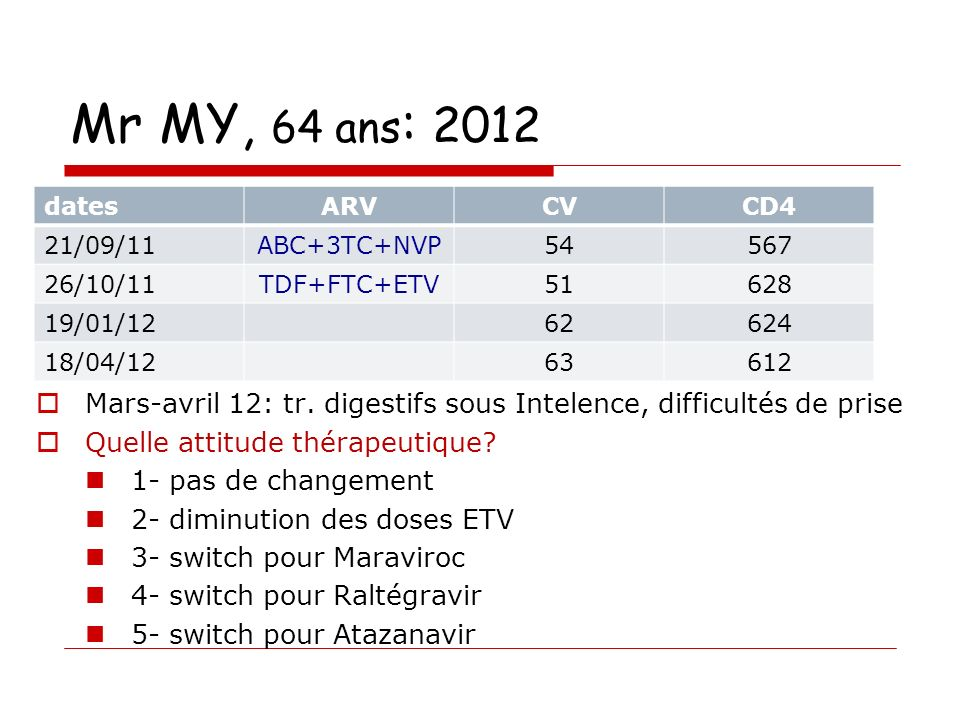 Mr MY, 64 ans: 2012 dates. ARV. CV. CD4. 21/09/11. ABC+3TC+NVP. 54. 567. 26/10/11. TDF+FTC+ETV.