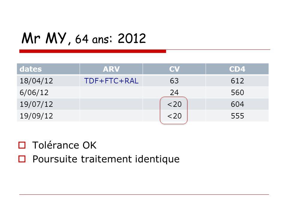 Mr MY, 64 ans: 2012 Tolérance OK Poursuite traitement identique dates