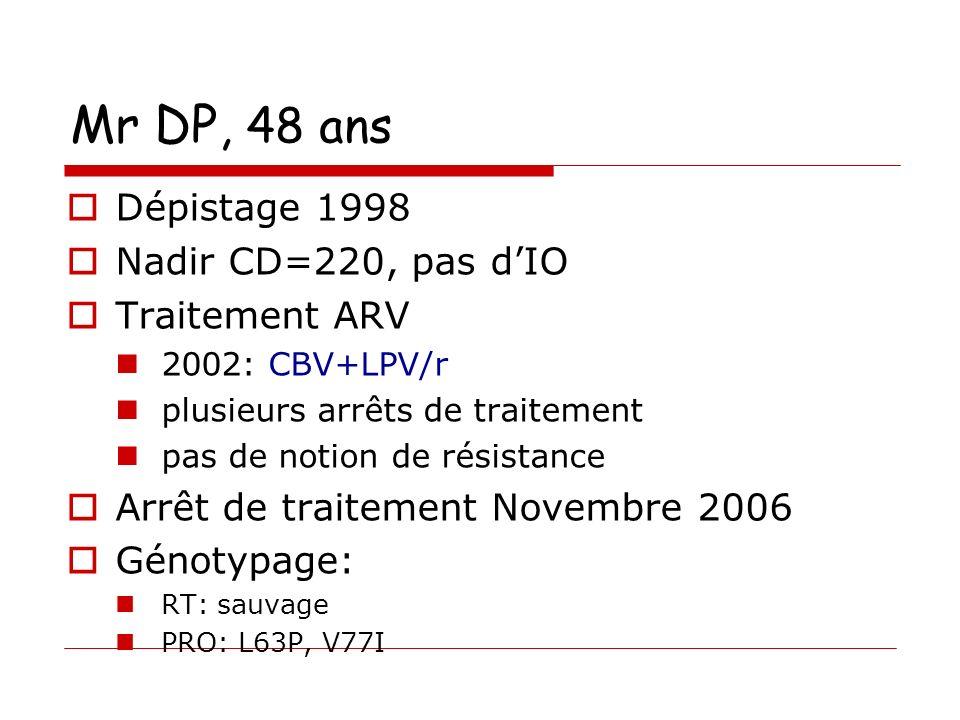 Mr DP, 48 ans Dépistage 1998 Nadir CD=220, pas d'IO Traitement ARV