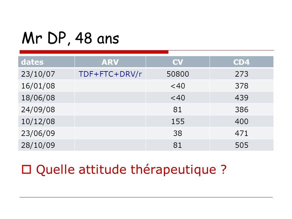 Mr DP, 48 ans Quelle attitude thérapeutique dates ARV CV CD4