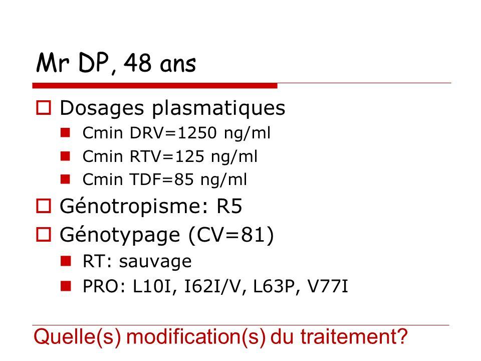 Mr DP, 48 ans Quelle(s) modification(s) du traitement