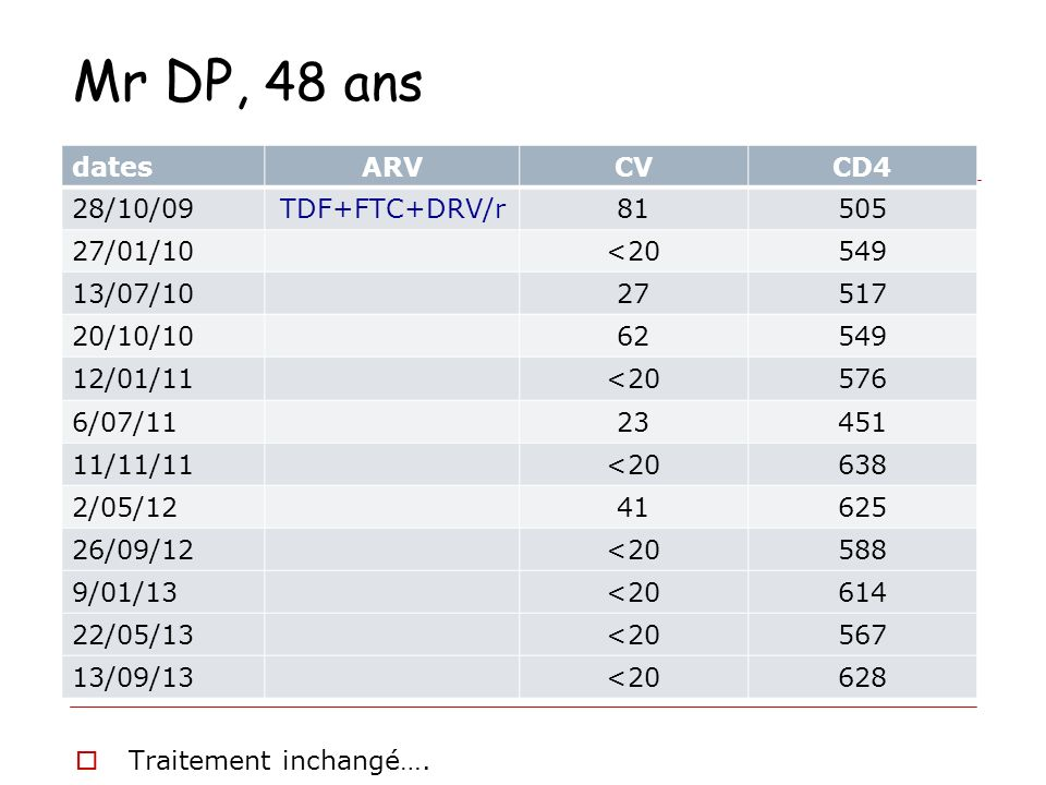 Mr DP, 48 ans dates ARV CV CD4 28/10/09 TDF+FTC+DRV/r 81 505 27/01/10