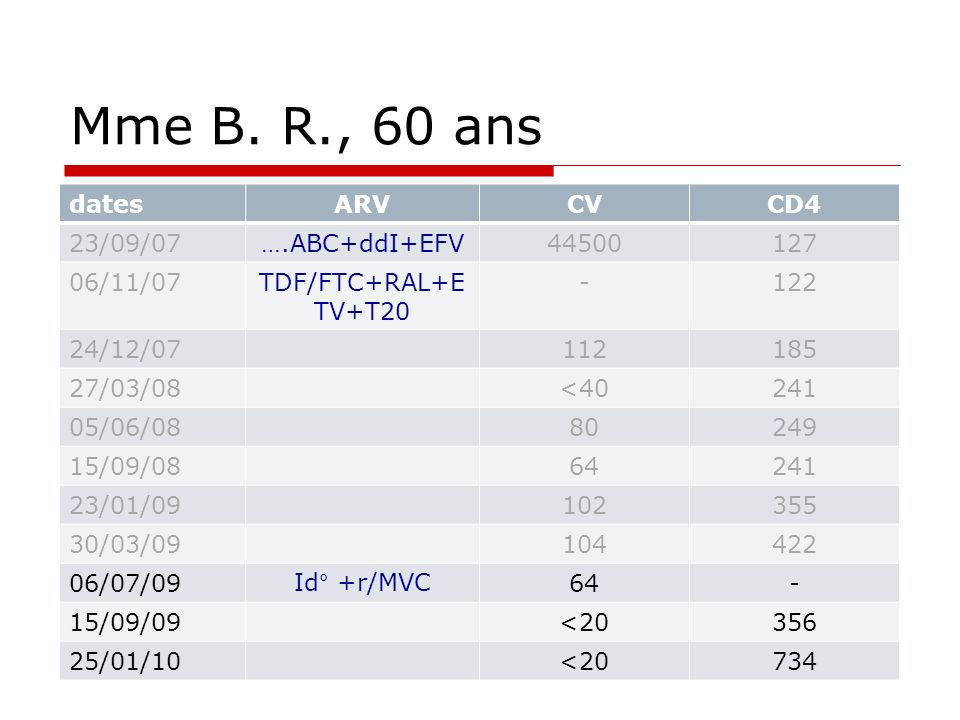 Mme B. R., 60 ans dates ARV CV CD4 23/09/07 ….ABC+ddI+EFV 44500 127