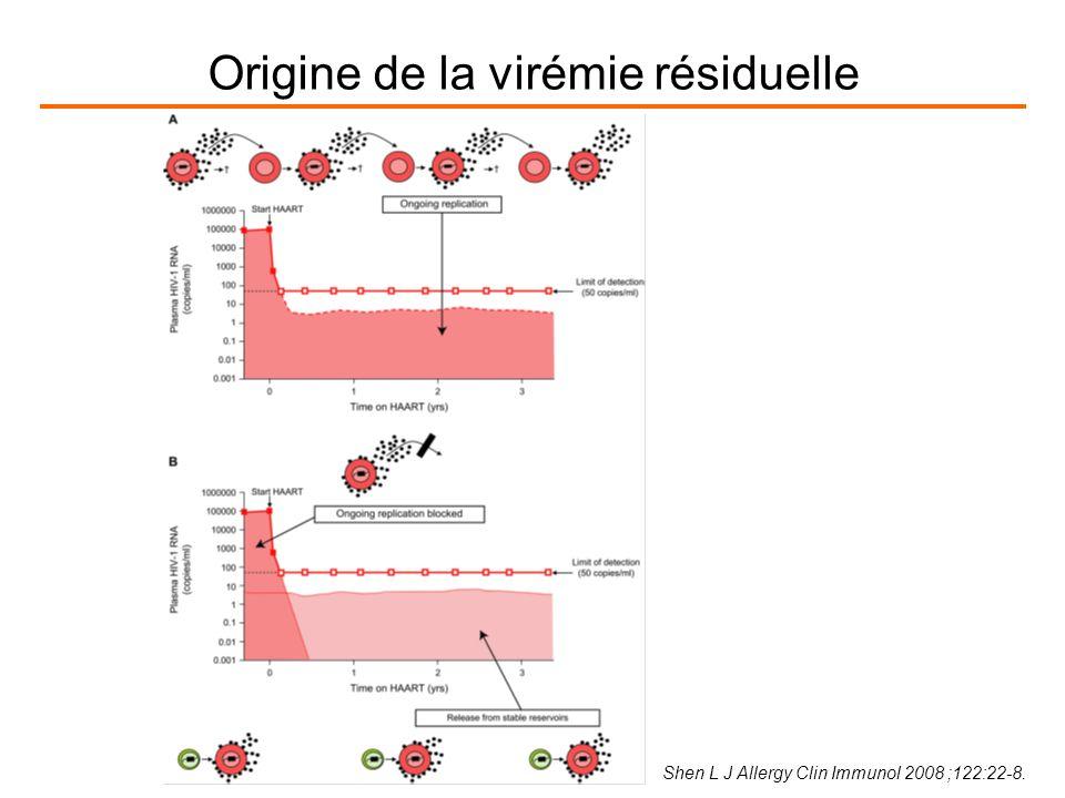 Origine de la virémie résiduelle