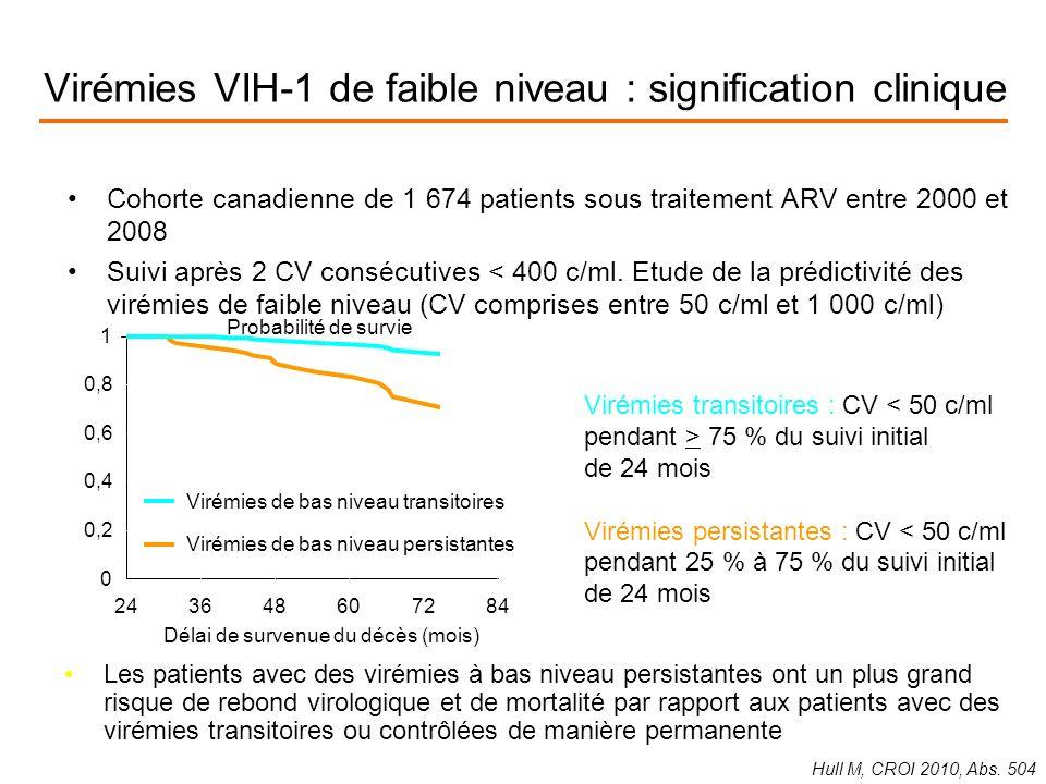 Virémies VIH-1 de faible niveau : signification clinique