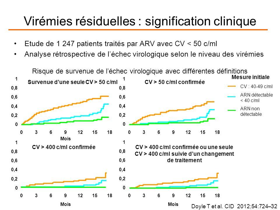 Virémies résiduelles : signification clinique