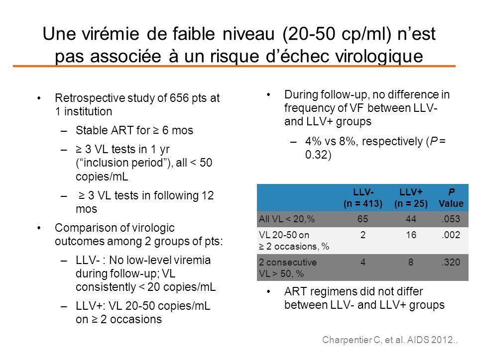 Une virémie de faible niveau (20-50 cp/ml) n'est pas associée à un risque d'échec virologique